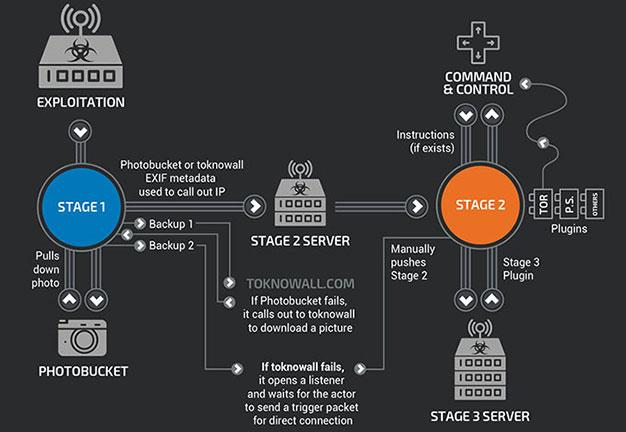 FBI Botnet Exploit Example Cisco