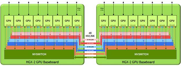 NVIDIA HGX-2 Diagram