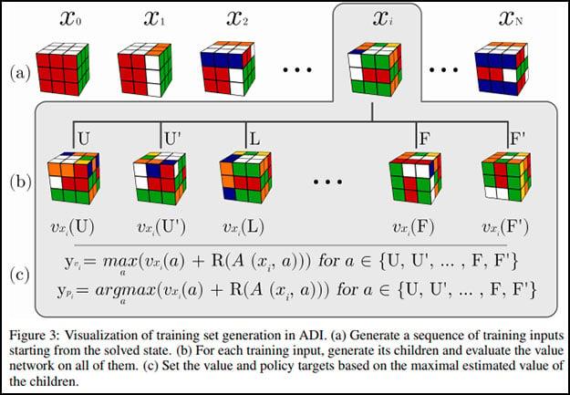Rubik's Cube Diagram