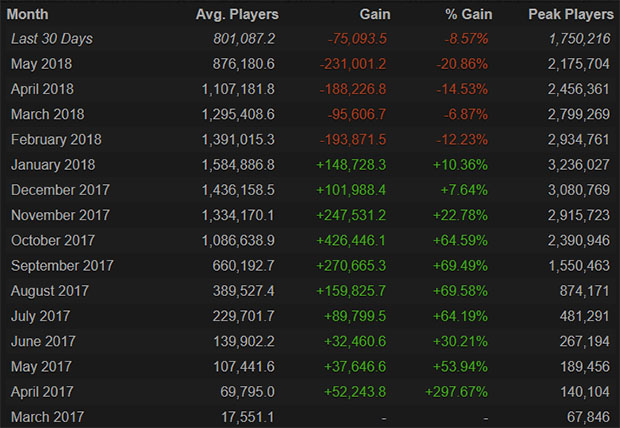 Pubg Steam Charts