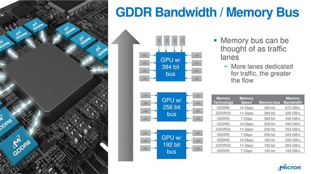 Micron GDDR6 Bandwidth