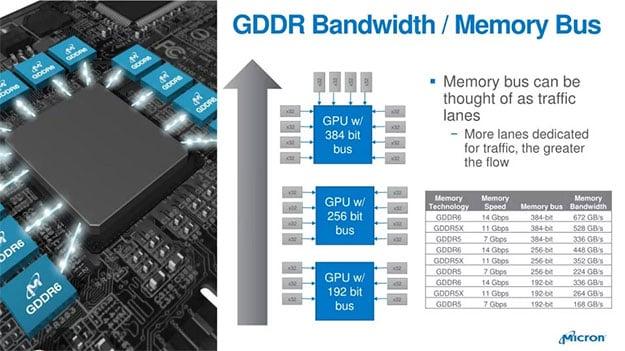 Micron GDDR6 Memory