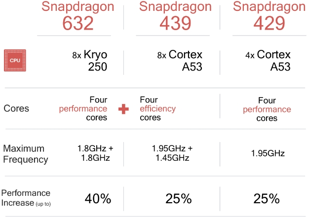 Qualcomm Spins Out 3 New Midrange Chipsets