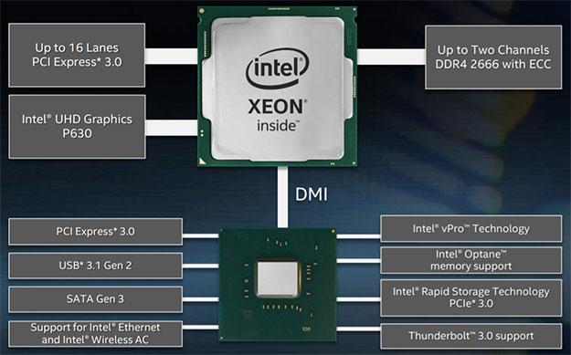Intel Xeon E-2100 Chipset
