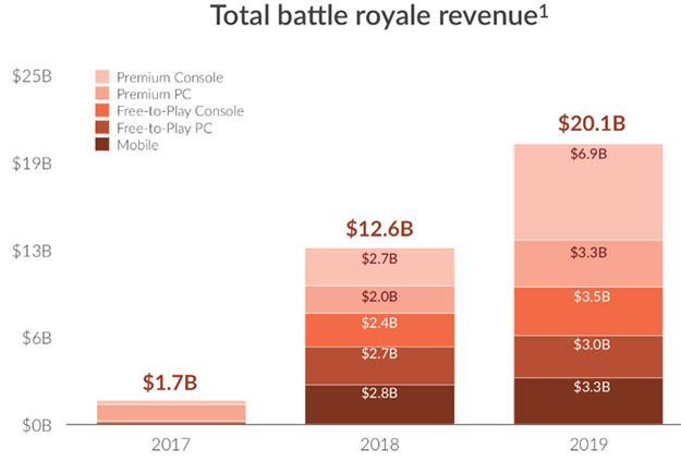 Battle Royale Revenue