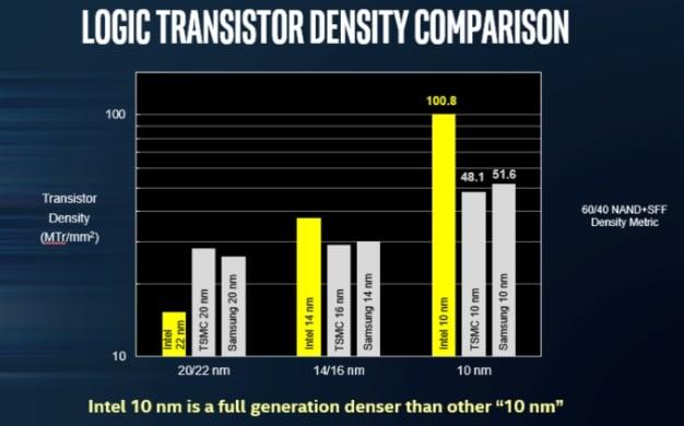 intel density