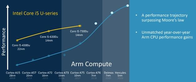 arm roadmap 3