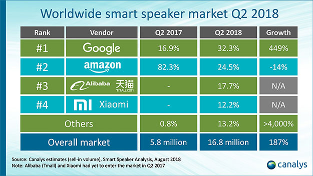 Worldwide Smart Speaker Growth