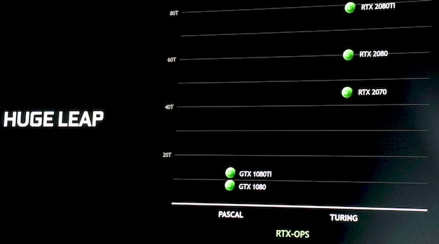 geforce rtx performance 2a
