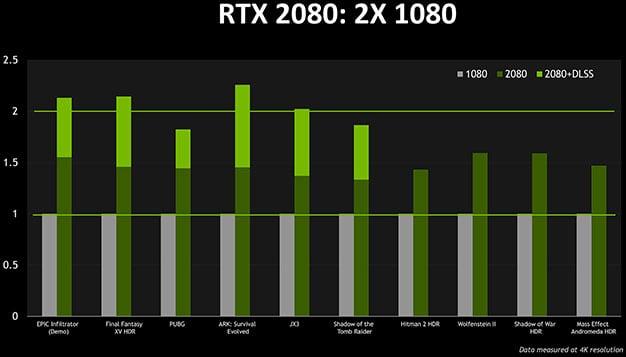 NVIDIA RTX Performance DLSS