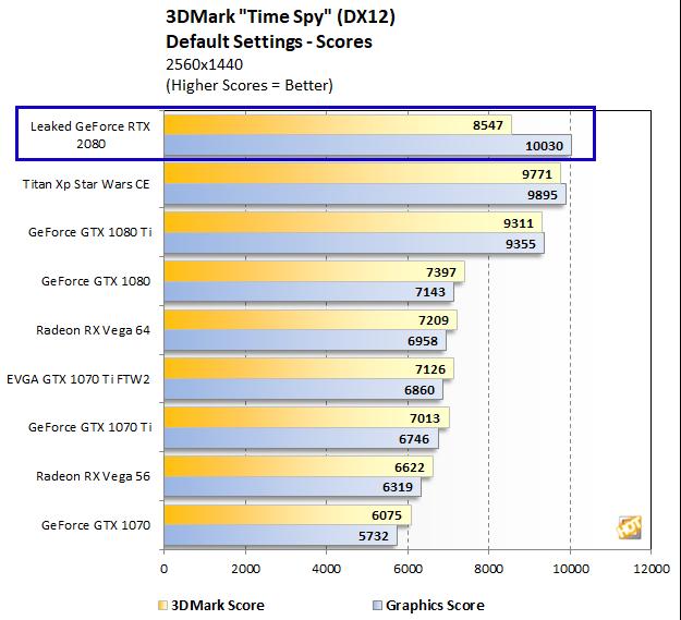 GeForce RTX 2080 3DMark Time Spy Benchmark Leak Approaches