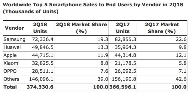 gartner smartphone share