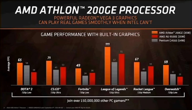 small amd athlon perf - AMD Launches 2nd Gen Ryzen PRO CPUs And Budget Athlon 200GE Combining Zen, Vega
