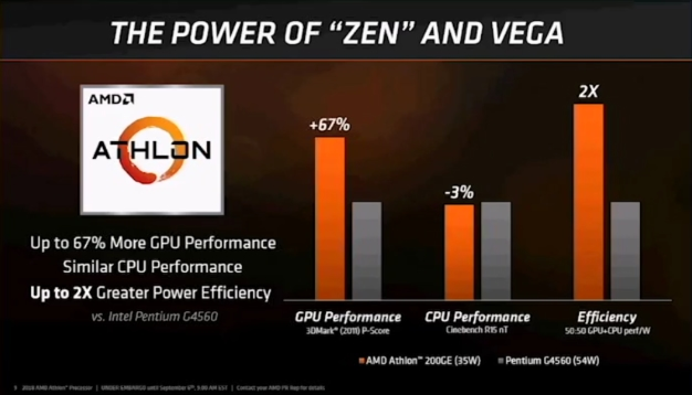 small amd athlon perf 2 - AMD Launches 2nd Gen Ryzen PRO CPUs And Budget Athlon 200GE Combining Zen, Vega