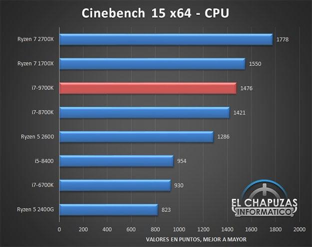 Core i7-9700K Cinebench R15
