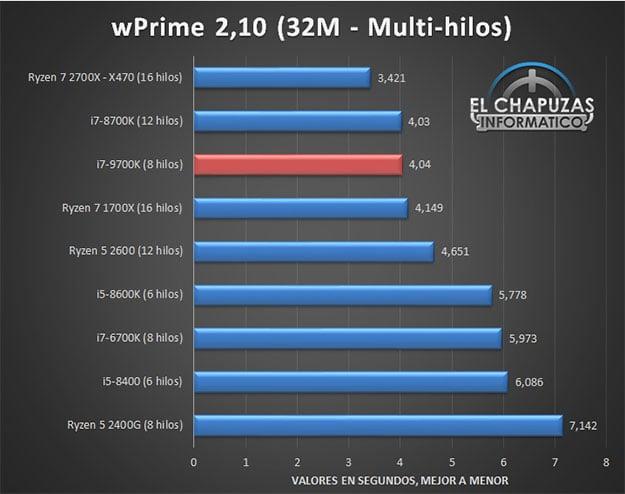 Core i7-9700K wPrime
