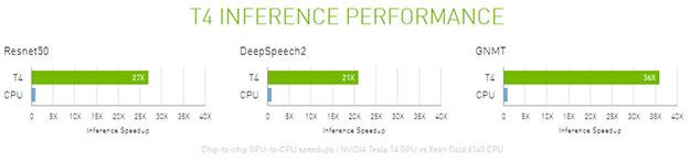 NVIDIA Tesla T4 GPU Accelerator Rocks Turing, 2560 CUDA