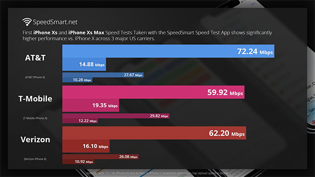Apple iPhone XS And XS Max Gigabit LTE Modem Shows Huge