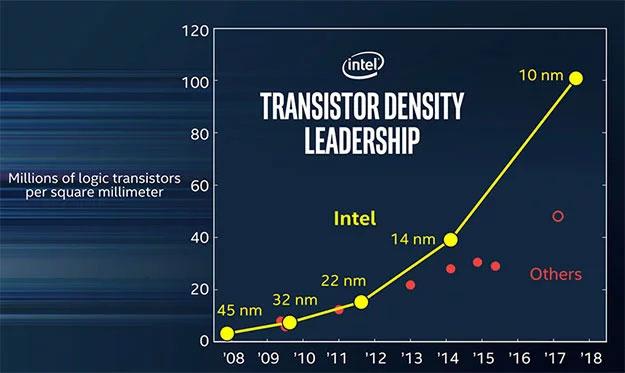 Intel Transistor Graph