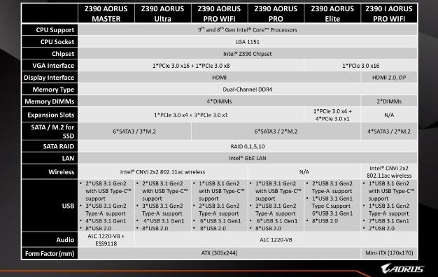 gigabyte z390 specs