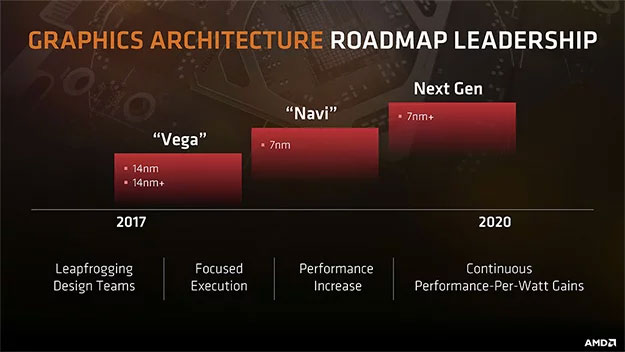 AMD Roadmap
