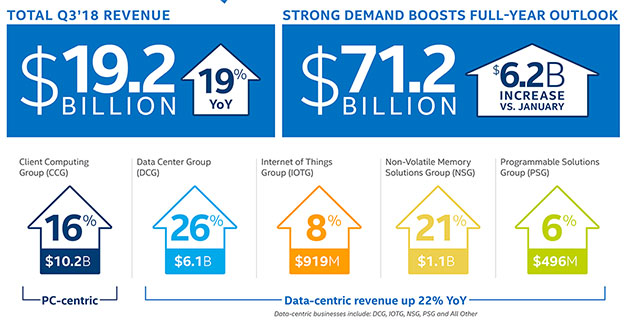 Intel Earnings