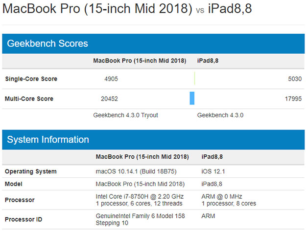 MacBook Pro and iPad Pro Geekbench
