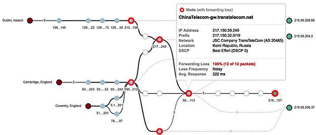 Internet Hijack and Black Hole