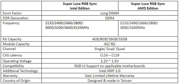 Geil Super Luce RGB Sync Lineup