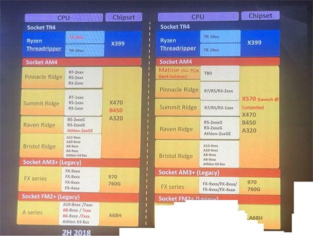 AMD X570 Slide