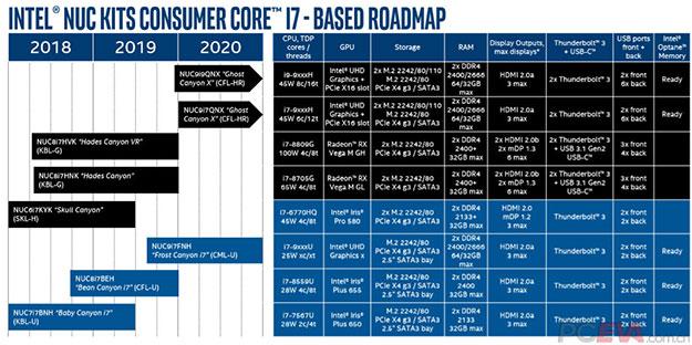 Intel NUC Roadmap