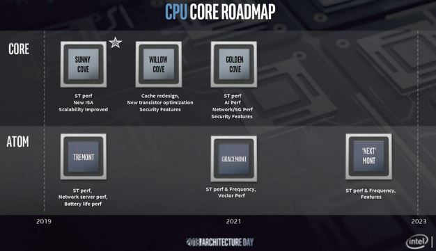 Intel Unveils 10nm Sunny Cove CPU Architecture With Gen11 Graphics