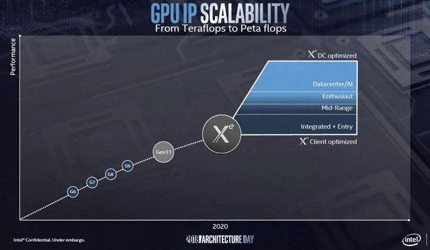 Intel GPU Scalability