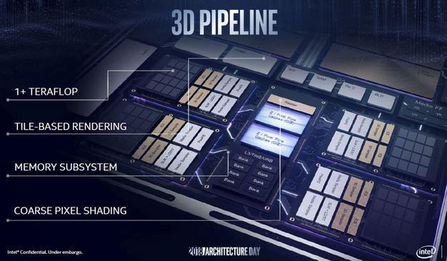 Intel Gen11 3D Pipeline