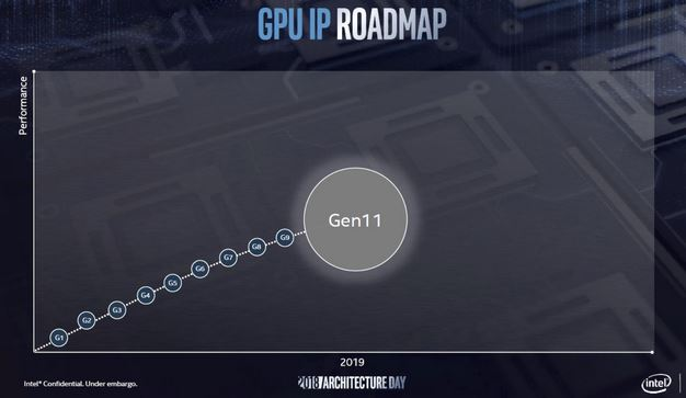 Intel Unveils 10nm Sunny Cove CPU Architecture With Gen11