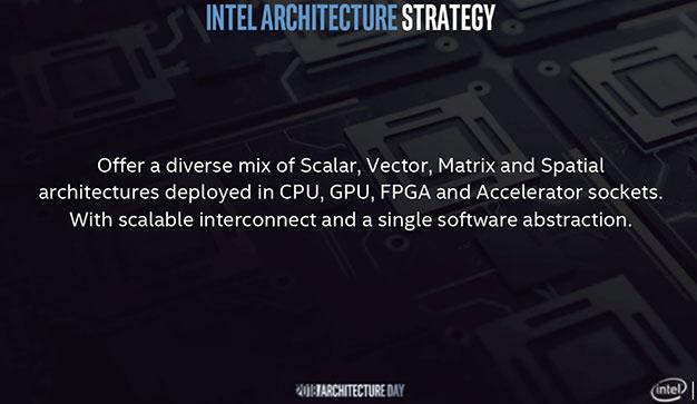 Intel Software Strategy