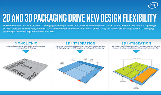 intel 2d 3d packaging