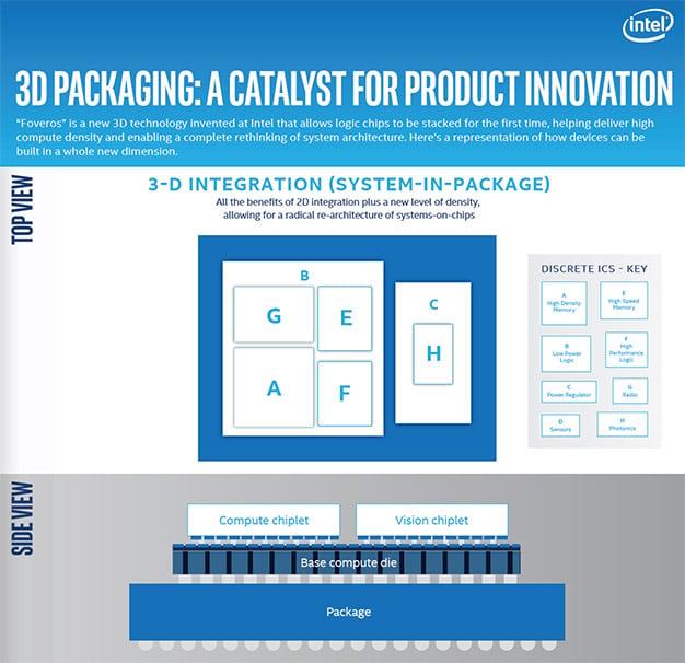 intel 3d packaging