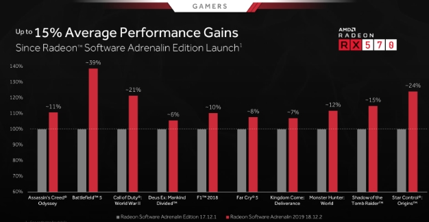AMD Radeon Software Adrenalin 2019 Update Boosts Performance And
