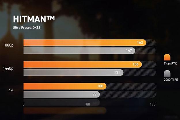 Titan RTX Hitman