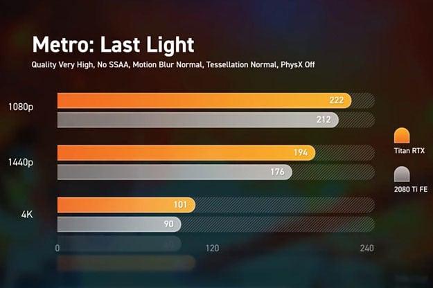 Titan RTX Metro Last Light