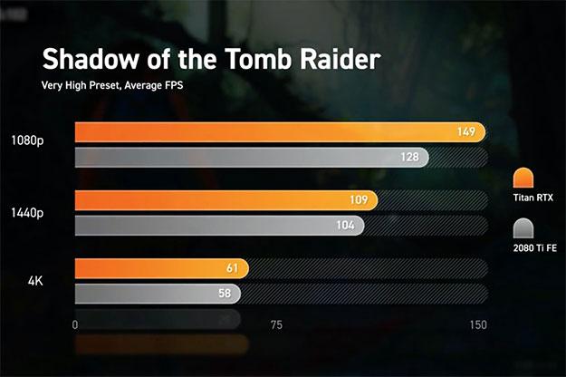 Titan RTX Tomb Raider