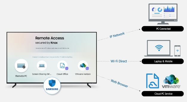 Samsung Remote Access 2