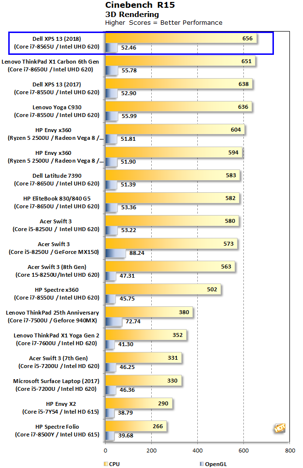 Dell XPS 13 Cinebench R15