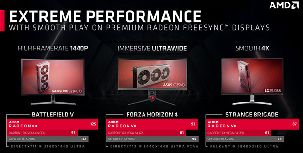 AMD Radeon VII Graphs