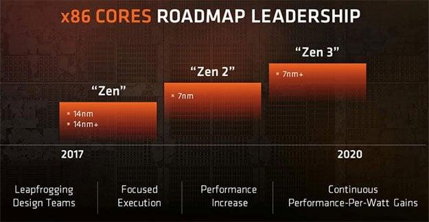 Zen Roadmap
