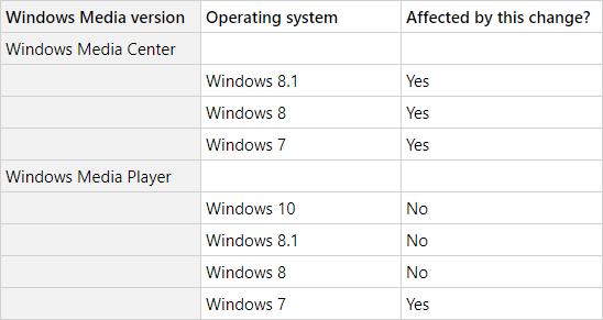 microsoft windows media player metadata matrix