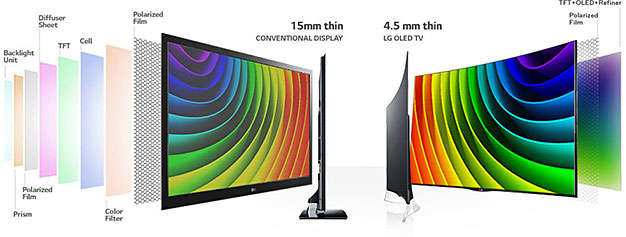 QLED Versus OLED, What To Expect From Samsung's 4K And 8K