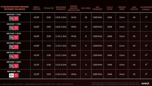 AMD Ryzen 3000 CPUs Take Flight In ASUS TUF Gaming FX505 And FX705