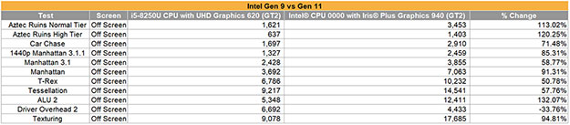 Intel Gen11 vs Gen9